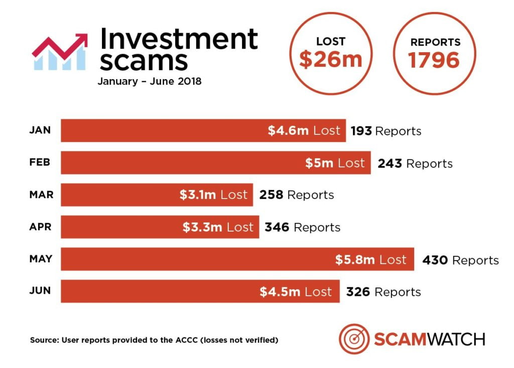 IT Security Investment Scams